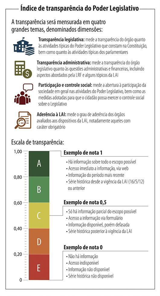 Entenda O Indice De Transparencia